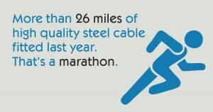 That's a marathon!